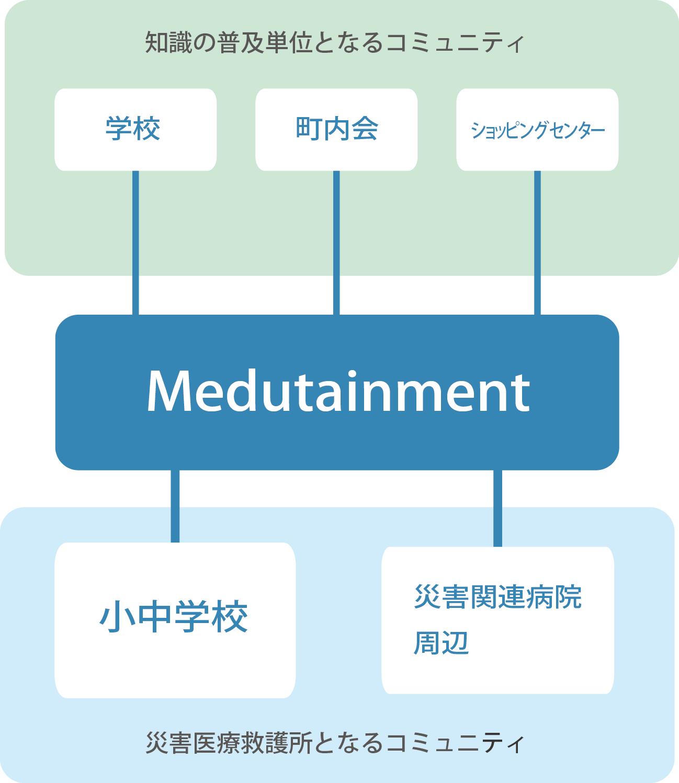 コミュニティ紹介